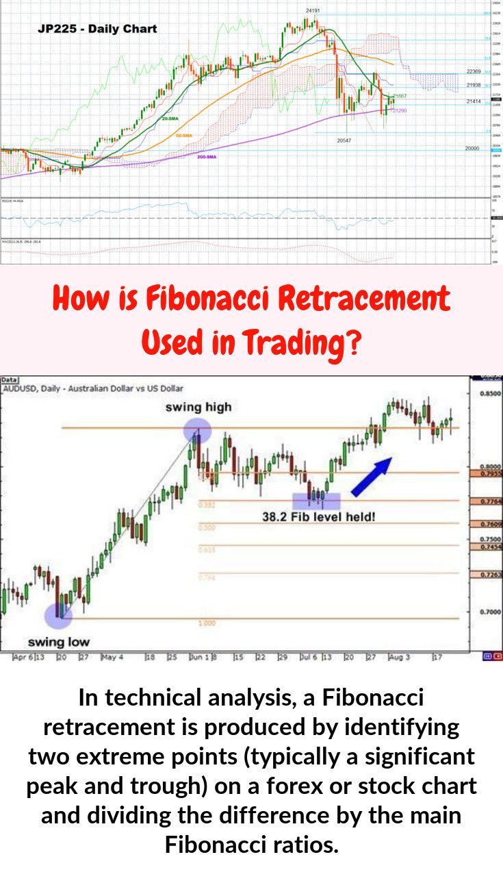 In Stock Chart Analysis A Fibonacci Retracement Is Established If