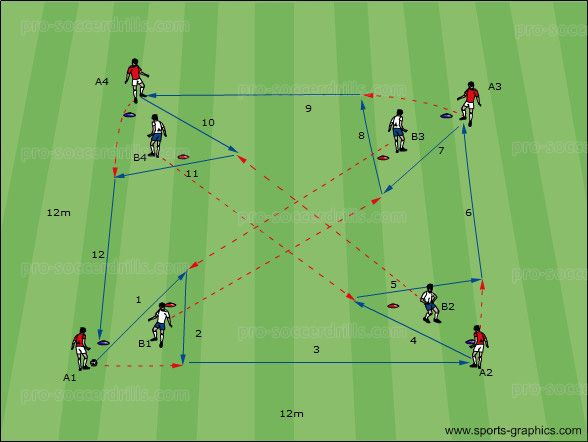 PSD Soccer Drills 016: Goal: This soccer passing exercise focuses on practising accuracy and weight of passes. This soccer passing drill also develops one touch passing, wall passing, laying balls off, sharp touches and supporting movements. U13-U15, U16  Get Your Soccer Online DVDs in Webshop Set up Organisation Create a 12×12 meters square and a smaller […]