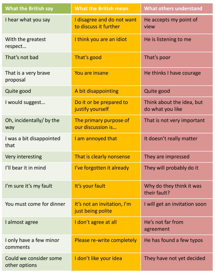 What British People Say, Versus What They Mean