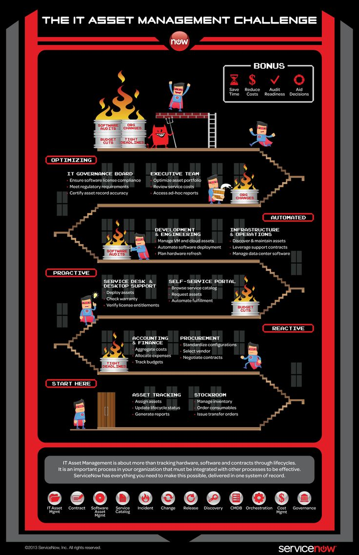66 best itil images on pinterest software forest service and remote asset management infographic from servicenow fandeluxe Choice Image