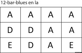 12 Bar Blues, Rock n Roll & I IV V In the post What do I IV V (1 4 5) chords mean and why should you care? we learnt how I IV V chord harmony works, what songs they're used in and how to transpose songs between keys. Now we're going one step further down this path and looking at how the I IV… Read More