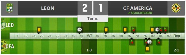¡Se terminó el partido! América y Tigres están en semifinales. #León 2-1 #América #Liguilla #Apertura2015