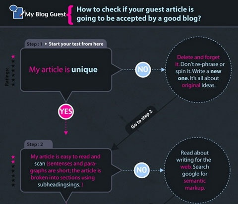 Solid collection of social media flowcharts: Social Media, Media Flowcharts