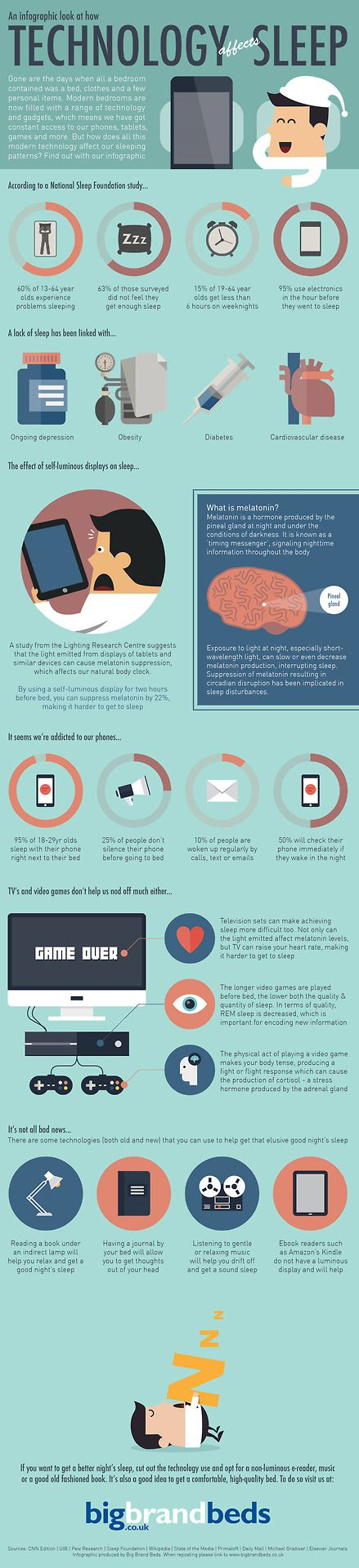 An infographic look at how technology affects sleep. #infographic #psychology #sleep #technology #health #MentalHealth #mental #depression #disorder #obesity #diabetes #cardiovascular #hearth #melatonin #hormone #circadian #television #videogame #REM #cortisol #relax #relaxing #listening #music #ebook