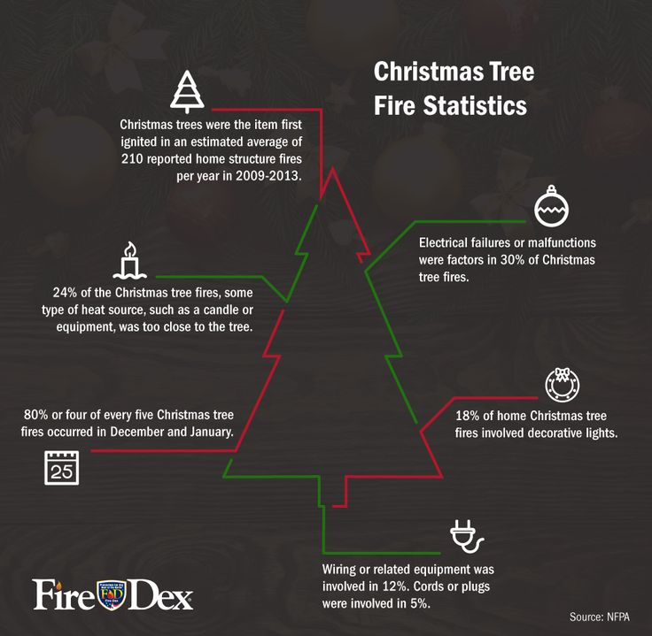 18 best images about Fire Safety on Pinterest | Christmas ...