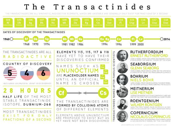 Element Infographics – The Transactinides