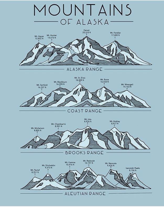 Alaska mountain ranges