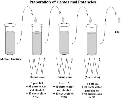 """<p>Today, homeopathic pharmacies potentise remedies according to three different scales to suit different prescribing purposes. These scales are the: centesimal scale, decimal scale and quinquagintamillesimal scale. The Centesimal Scale The first scale that Hahnemann developed during the early years of Homeopathy is the centesimal scale. As its name would suggest, …</p><p class=""""no-break""""><span class='st_pinterest_large' st_title='Tutorial 4 – Three Scales of Potency' st_url='htt..."""