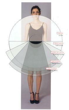 Skirt types / Tipos de saias