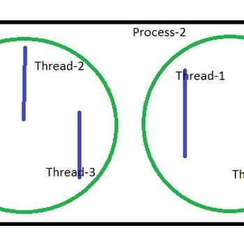 C# Important Topics: Thread Pooling in C#