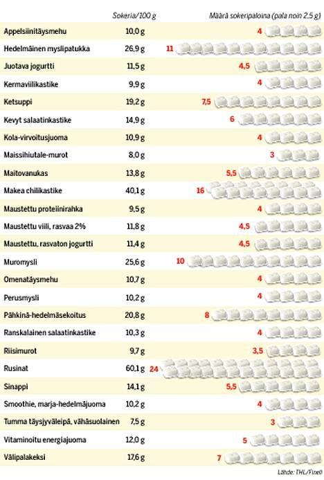 Näissä on eniten piilosokeria: Katso, kuinka monta sokeripalaa menee päivässä vahingossa suuhun - Ajankohtaista - Ilta-Sanomat