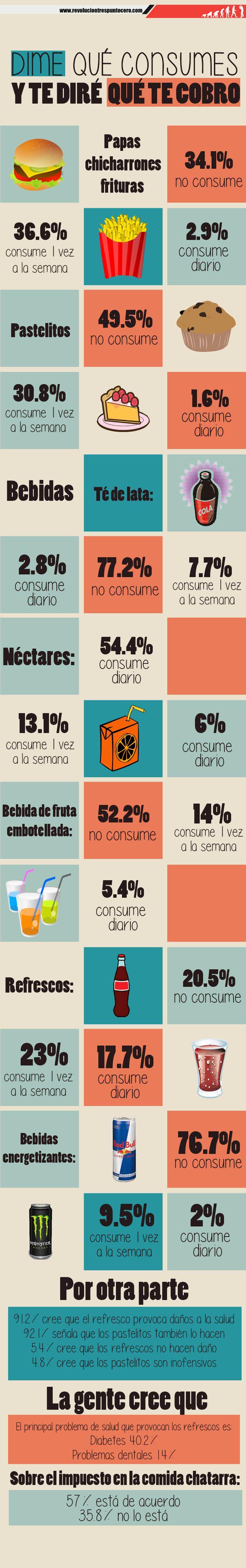 #INFOGRAFÍA ¿Cómo ven los mexicanos la comida chatarra?  http://revoluciontrespuntocero.com/como-ven-los-mexicanos-la-comida-chatarra-infografia/