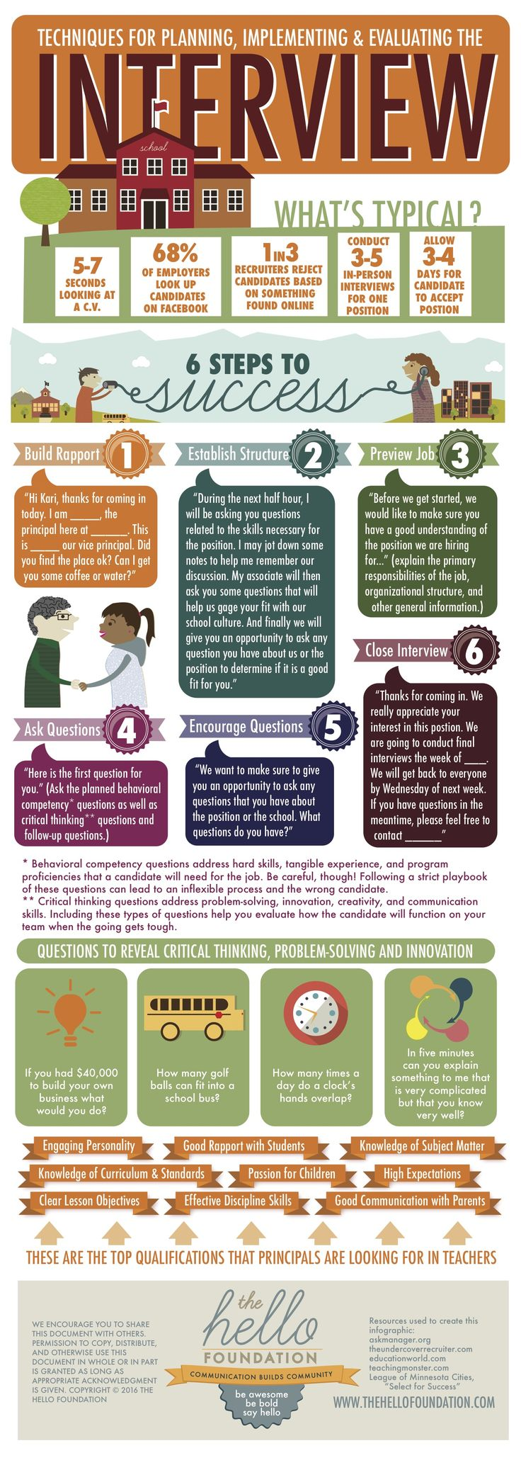 Planning, Implementing, and Evaluating the Education Interview Infographic - http://elearninginfographics.com/planning-implementing-and-evaluating-the-education-interview/