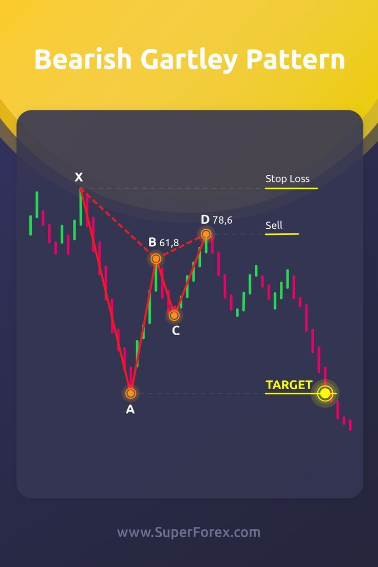 Price Action Image By Price Action Forex Signals P In 2020