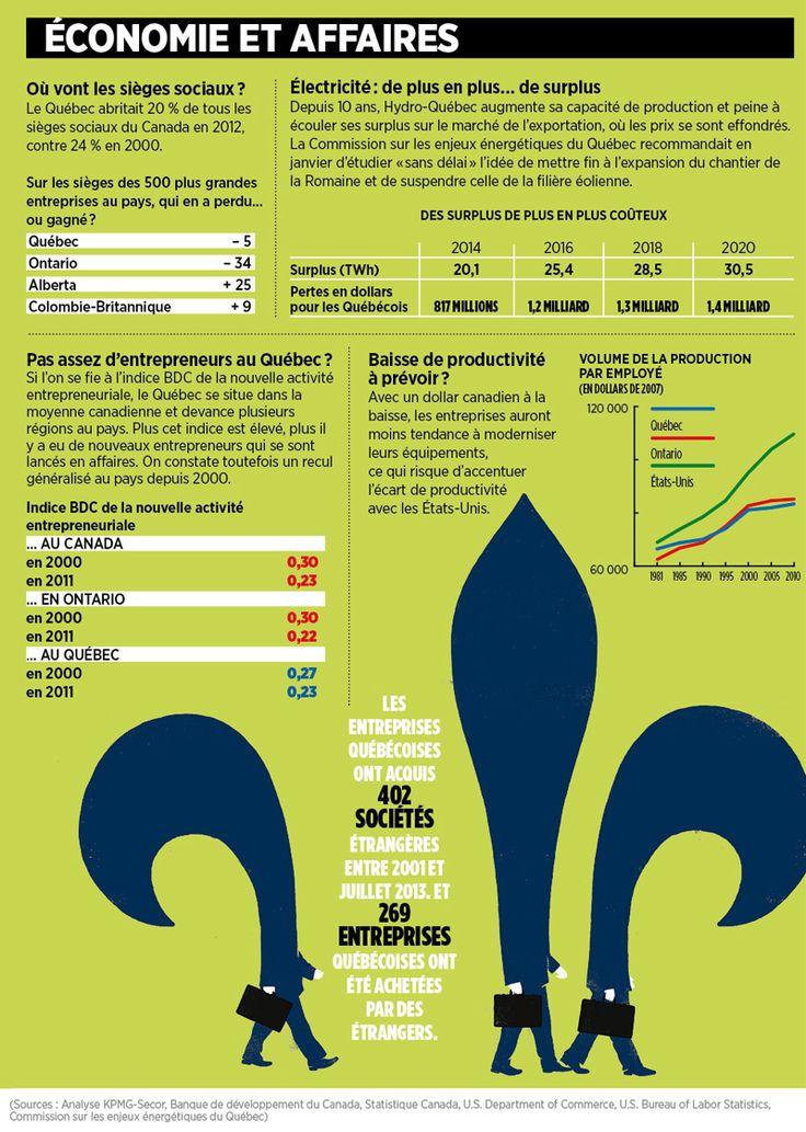 L'économie et les affaires au #Quebec #polqc #qc2014