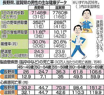 県健康福祉部は18日、昨年12月発表の都道府県別の平均寿命で、県内男性が全国1位から2位に転落したことを受け、1位となった滋賀県と健康関連の統計を比較した結果をまとめた。首位返り咲きに向けて課題を「見...