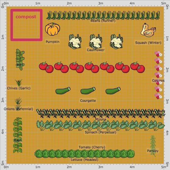Garden Plan - jardin potager