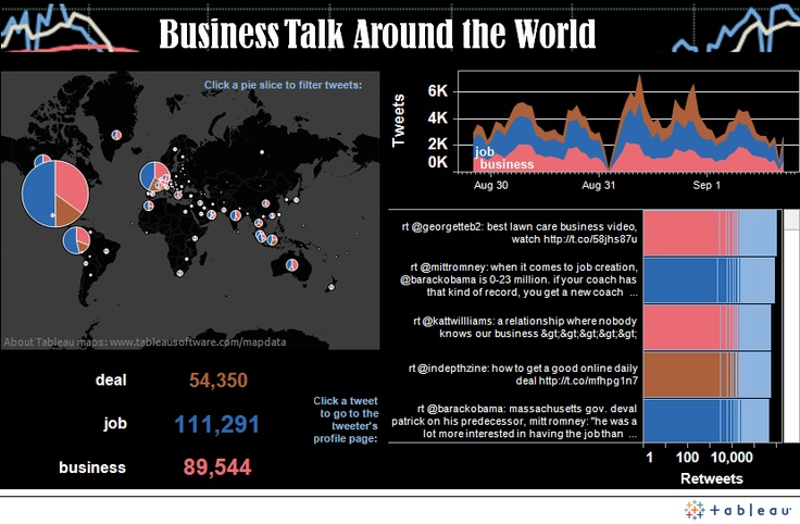 The buzz about business takes in everything from bubble-wrap jobs to politics to mega-deals. See what EMC's Big Data visualization reveals about how the world does business.  Explore the Business Talk visualization