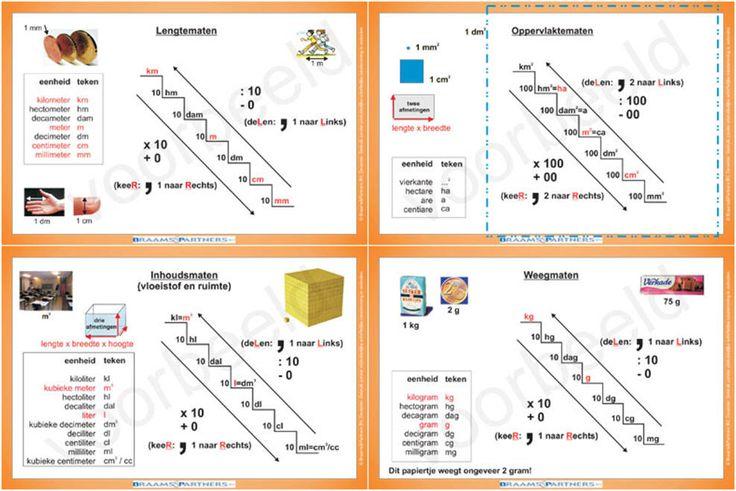 Hulpkaarten metriek stelsel
