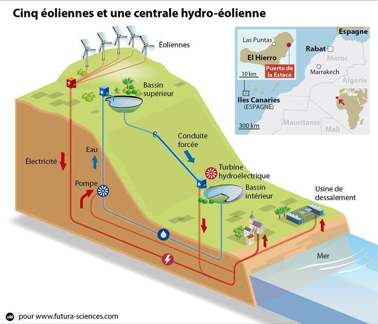 Sur l'île El Hierro, la centrale hydro-éolienne permettra de fournir 85 % des besoins énergétiques de l'île. Les cinqéoliennes de 64 m fournissent une puissance totale de 11,5 MW. Le surplus d'énergie est utilisé pour une usine de dessalement mais aussi pour actionnerune pompe qui montel'eau du bassin inférieur vers le lac supérieur. Durant les périodes sans vent, on laissel'eau s'écouler vers le bas et des turbines produisent de l'électricité.© Idé