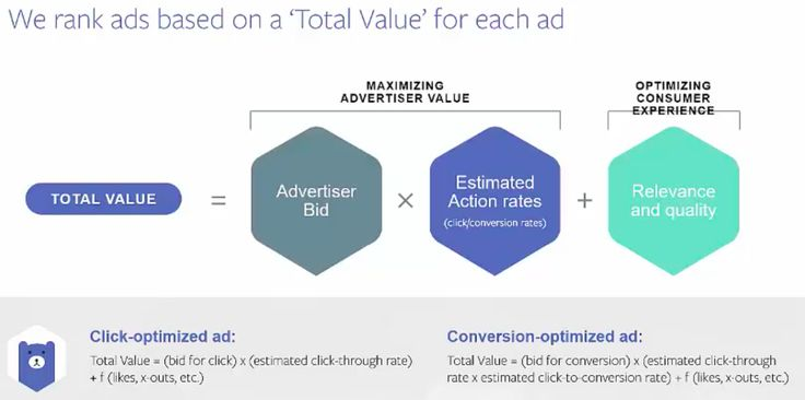 Facebook Advertising Strategy. How to Facebook Ad Auction Works