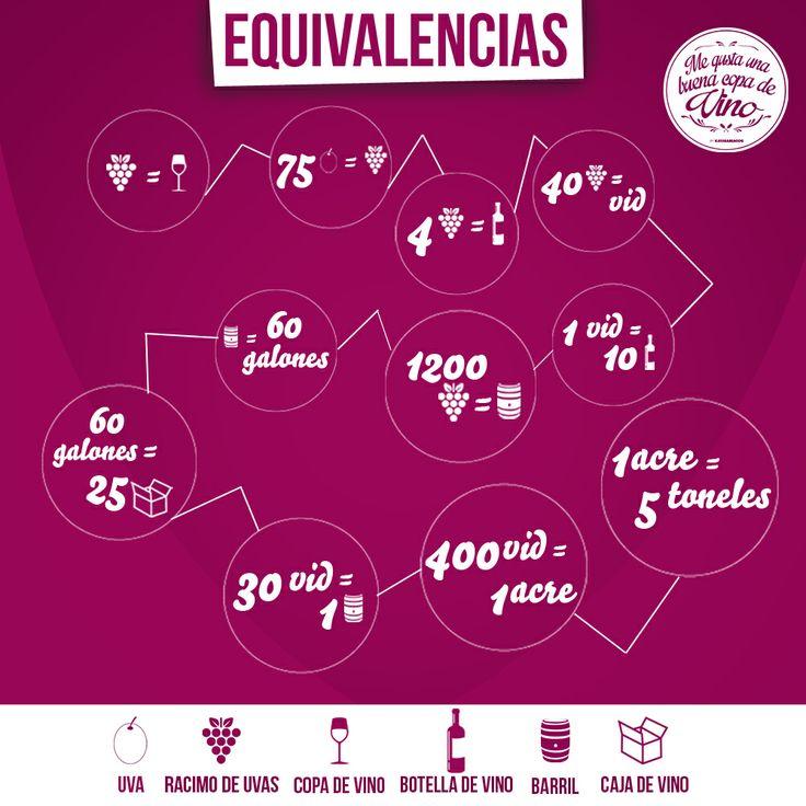 ¿Cuánto es un vino? Estas cantidades son equivalencias promedio, ya que la vid presenta un rendimiento por varietal y sobretodo por su edad no es lo mismo una vid de 6 años que una de 70 entre más vieja menos rendimiento pero mayor calidad.