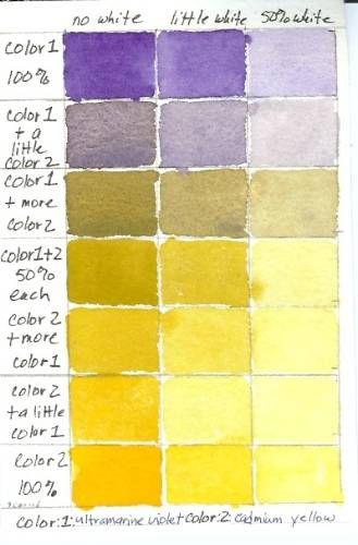 "Watercolor Color Mixing Chart: Ultramarine Violet and Cadmium Yellow  Color Mixing Charts Photo Gallery  This color chart was painted using the Printable Art Color Mixing Worksheet  4 of 7  Previous Next  "" """
