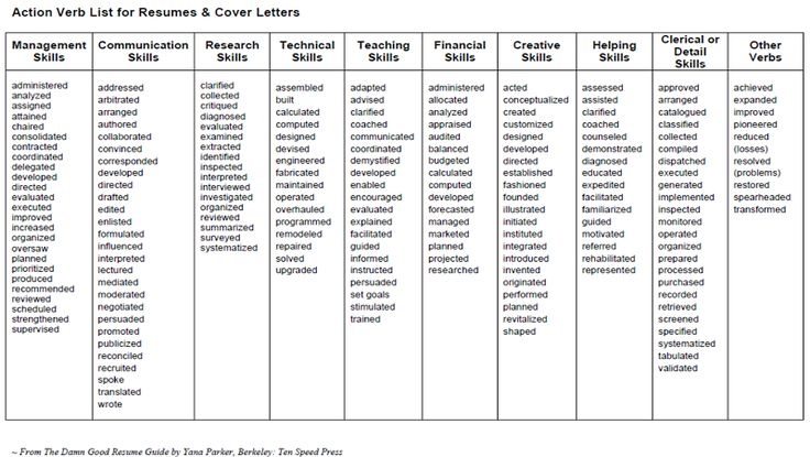best 20  verbs list ideas on pinterest