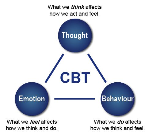 cognitive behavioral therapy techniques - 486×441
