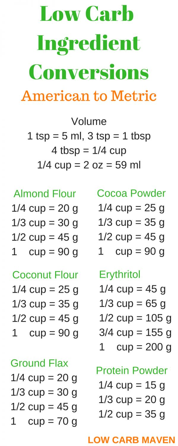 Low carb ingredient conversions from American to metric for almond flour, coconut flour, cocoa powder, flax meal, erythritol and protein powder.