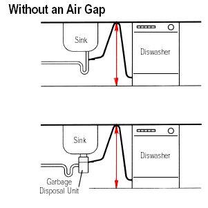 Dishwasher Air Gap - DoItYourself.com Community Forums