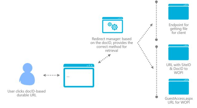 Durable Links in SharePoint Server 2016 IT Preview