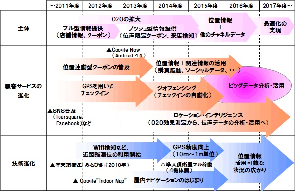 2017年度までのITロードマップを発表~位置情報の活用による新しい購買・行動體験~ 2012年11月27日 株式會社 ...