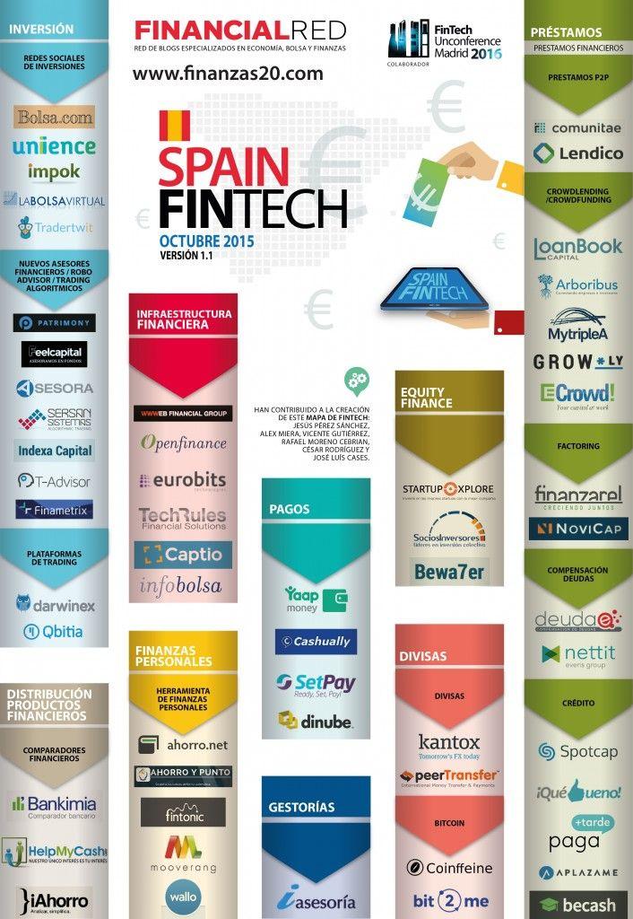 Spanish #Fintech map