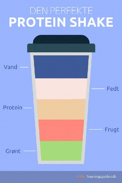 Sådan laver du den perfekte proteinshake.  Den perfekte protein-shake, som du sagtens selv kan lave, kan for eksempel indeholde: Kokosolie (fedt) Broccoli evt. broccolistilk (kulhydrat) Mandler (protein) Og for at protein-shaken også er mulig at drikke, kan der tilføjes vand, appelsinjuice, mælk, soyamælk eller ananasjuice.