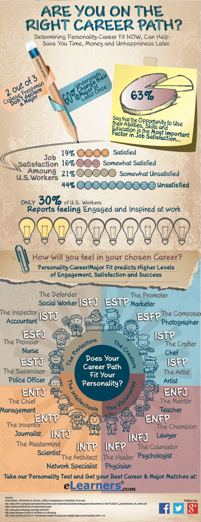 17 best ideas about personality test quiz favorite 16 personality types are you on the right career path jobs infographics