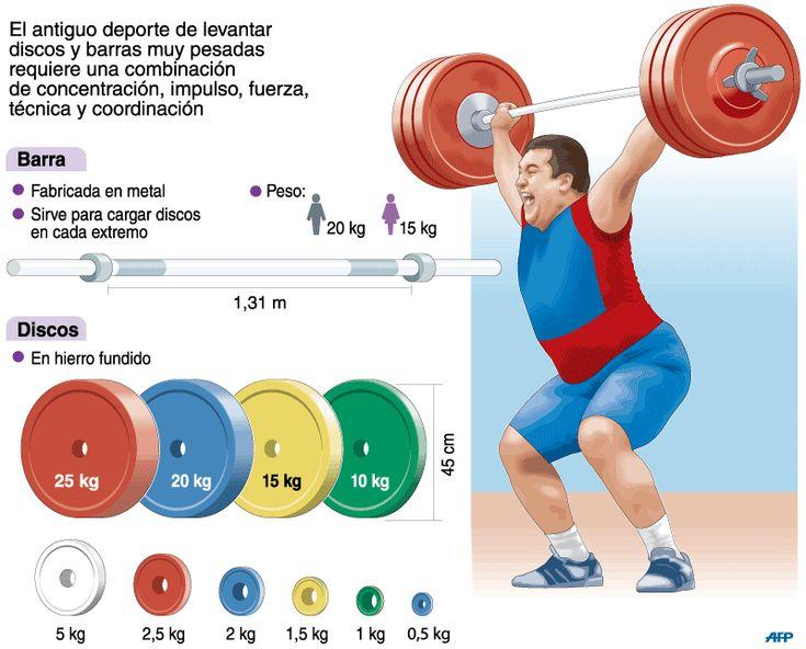 Halterofilia | Deportes | Juegos Olímpicos Londres 2012 | El Universo