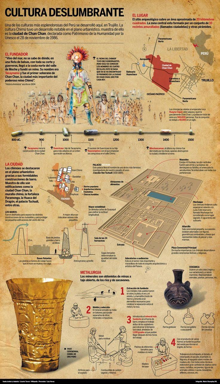 El Baúl de la Historia de Perú: INFOGRAFÍA: CULTURA CHIMÚ y CHAN CHAN