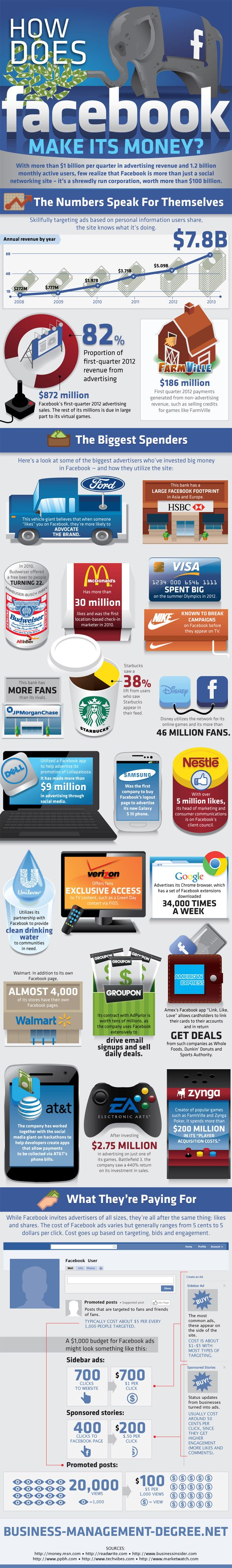 How Does #Facebook Make It's Money #Infographics — Lightscap3s.com