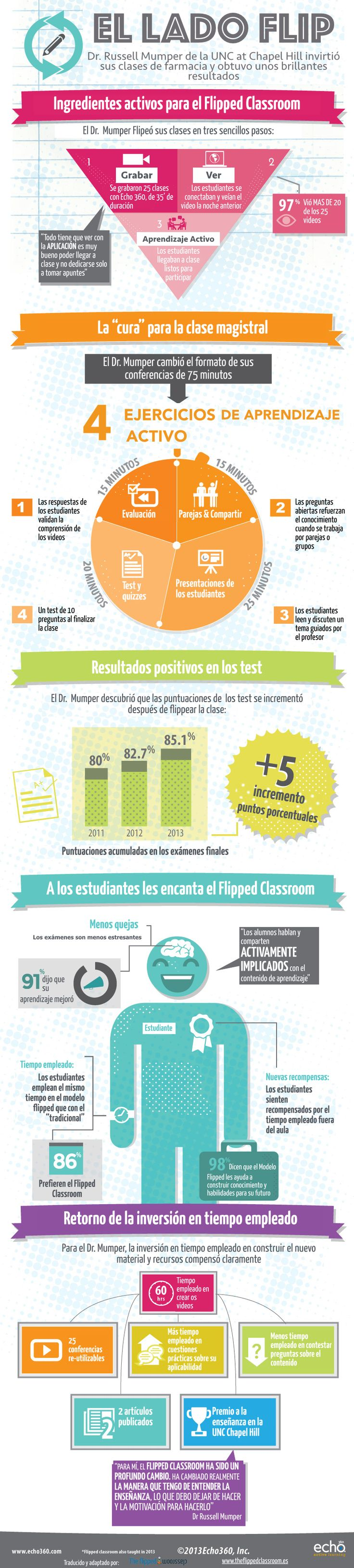 """Hola: Una infografía sobre El Lado Flip: caso de éxito de """"The Flipped Classroom"""". Vía Un saludo"""