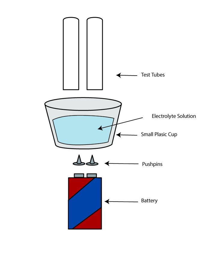 Electrolysis of Water. Concepts: electrolysis, energy conversions, breaking chemical bonds, density.