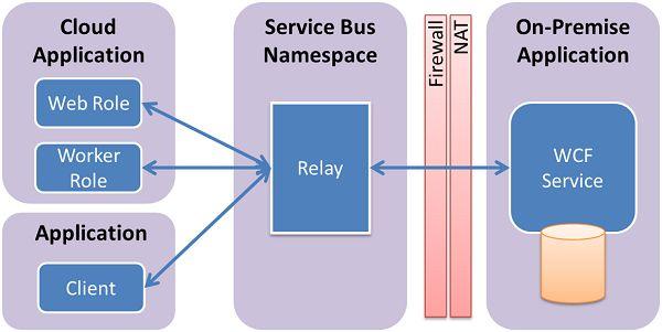 Azure Service Bus Relay Concepts