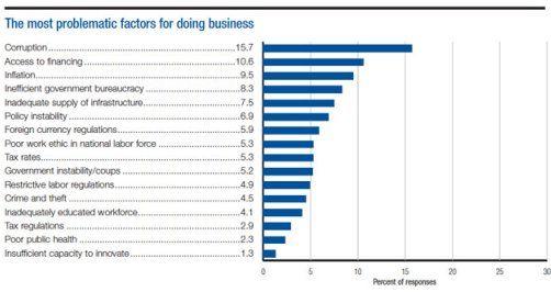 """Dalam Laporan Bank Dunia bertajuk """"Doing Business: Going Beyond Efficiency yang baru-baru ini dipublikasikan, posisi Indonesia berada di peringkat 114 dari total 189 negara, sebuah peringkat yang cukup jauh jika dibandingkan dengan Singapore yang berada di peringkat 1."""
