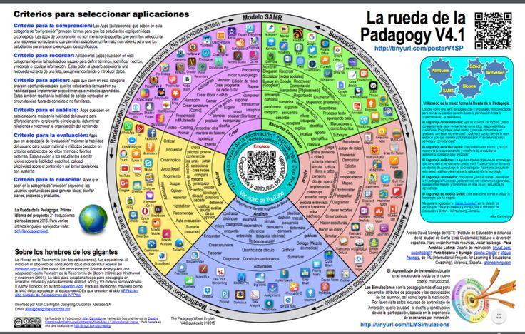 Rueda de la pedagogía V4.1
