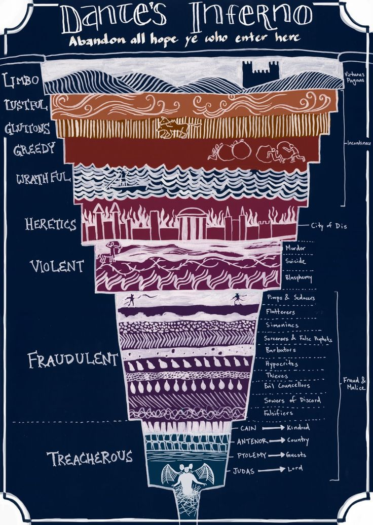 Dante's Inferno: a helpful diagram to eternal damnation (there are a lot more levels than I expected!) - Imgur
