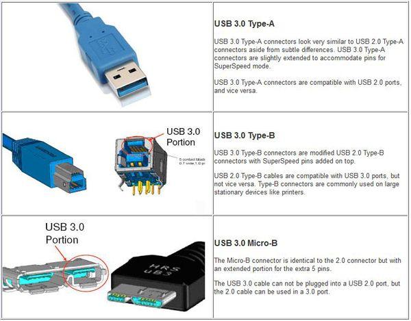 Several Different USB 3.0 Connectors