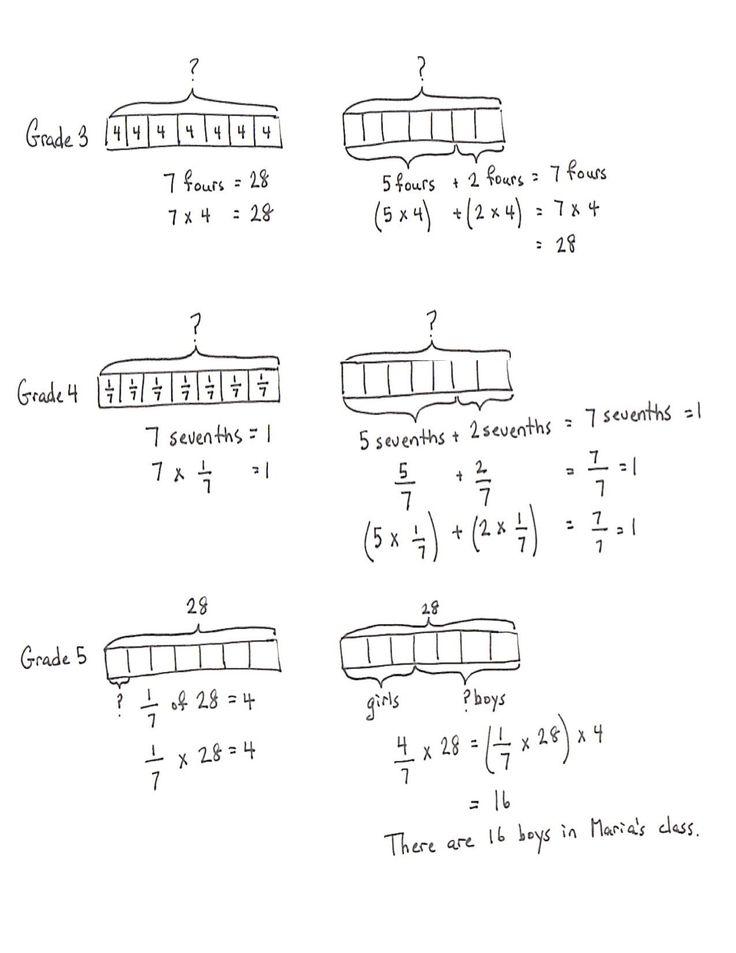 Tape Diagram Worksheet 6th Grade 27 Tape Diagram Math 4th