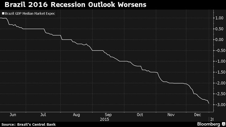 Brazil's economy will contract more than previously forecast and is heading for the deepest recession since at least 1901 as economic activity and confidence sink amid a political crisis, a survey of analysts showed.