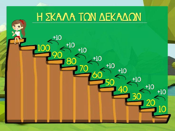 η σκάλα των δεκάδων