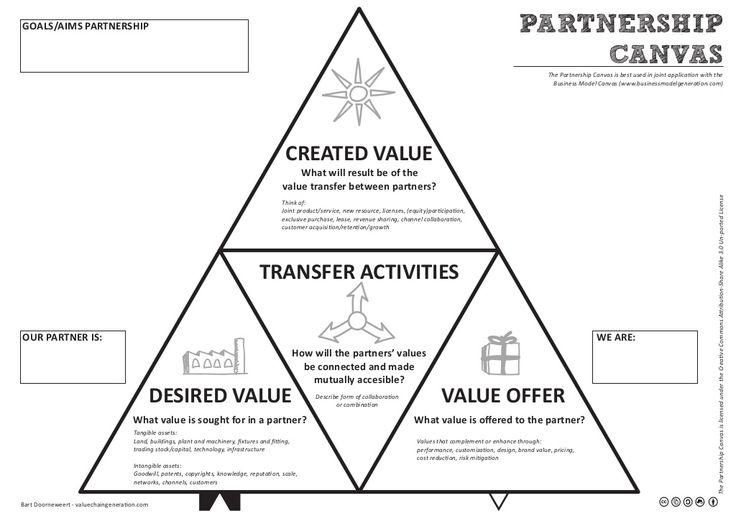 The Partnership Canvas by Bart Doorneweert via slideshare